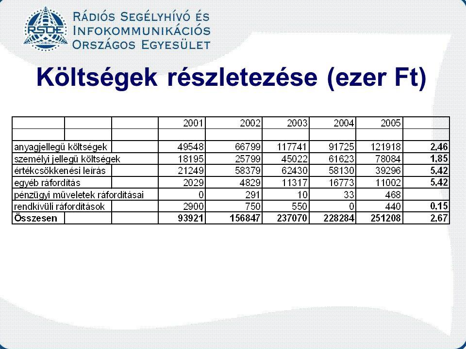 Költségek részletezése (ezer Ft)