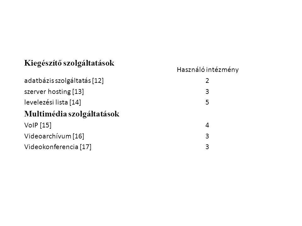 Kiegészítő szolgáltatások Használó intézmény adatbázis szolgáltatás [12]2 szerver hosting [13]3 levelezési lista [14] 5 Multimédia szolgáltatások VoIP [15]4 Videoarchívum [16]3 Videokonferencia [17]3