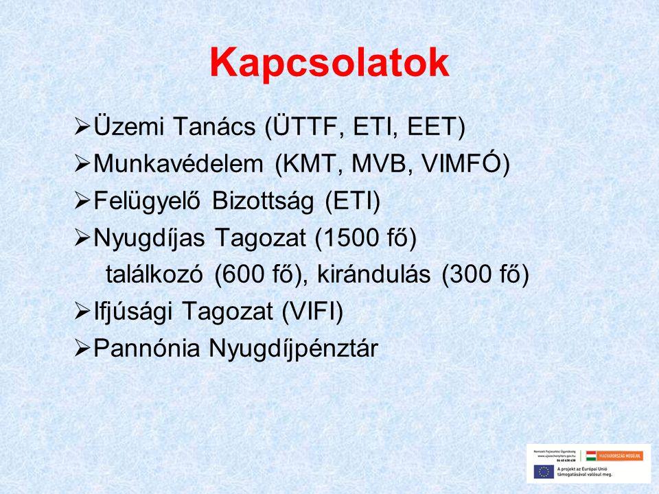 Kapcsolatok  Üzemi Tanács (ÜTTF, ETI, EET)  Munkavédelem (KMT, MVB, VIMFÓ)  Felügyelő Bizottság (ETI)  Nyugdíjas Tagozat (1500 fő) találkozó (600