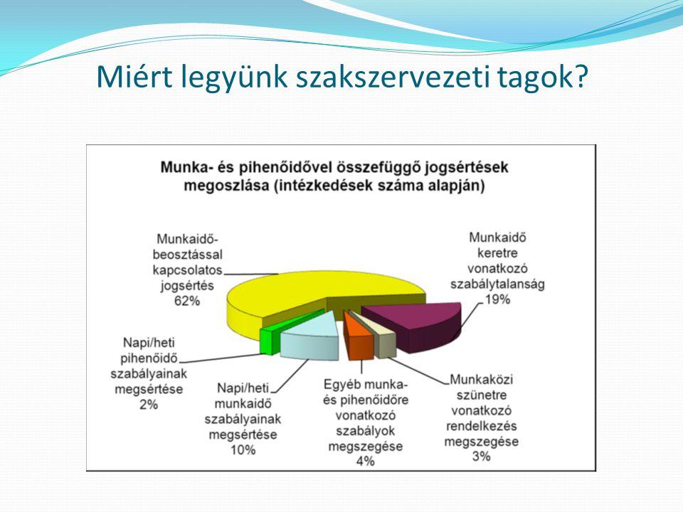 A szervezettség fontossága A hatékony szakszervezet ismérvei:  szervezettség – a taglétszámhoz kötött jogosítványok, Pl.