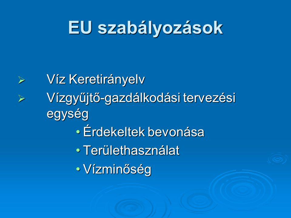 EU szabályozások  Víz Keretirányelv  Vízgyűjtő-gazdálkodási tervezési egység Érdekeltek bevonásaÉrdekeltek bevonása TerülethasználatTerülethasználat VízminőségVízminőség