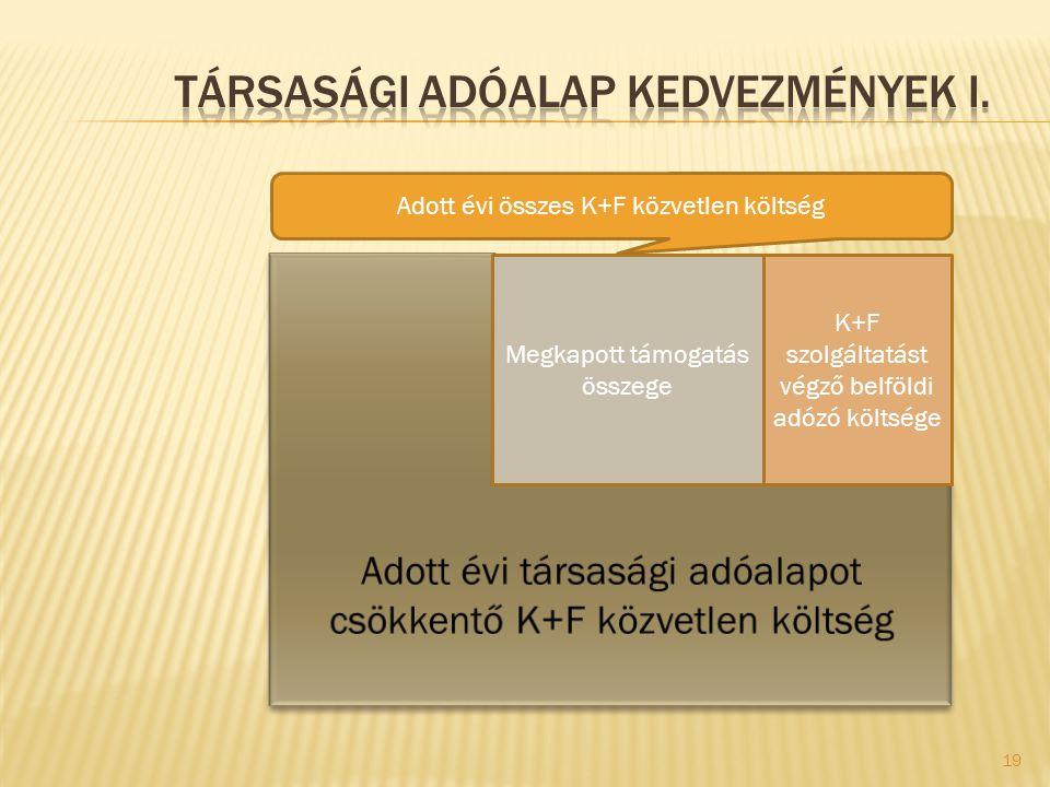 Megkapott támogatás összege K+F szolgáltatást végző belföldi adózó költsége Adott évi összes K+F közvetlen költség 19