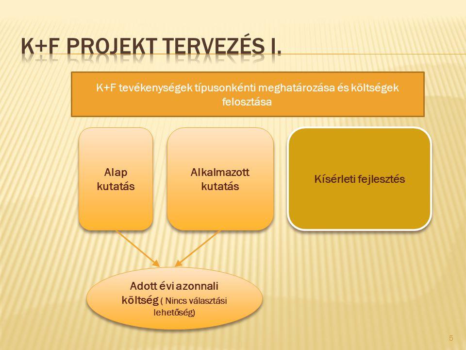 Alap kutatás Alkalmazott kutatás Kísérleti fejlesztés K+F tevékenységek típusonkénti meghatározása és költségek felosztása Adott évi azonnali költség