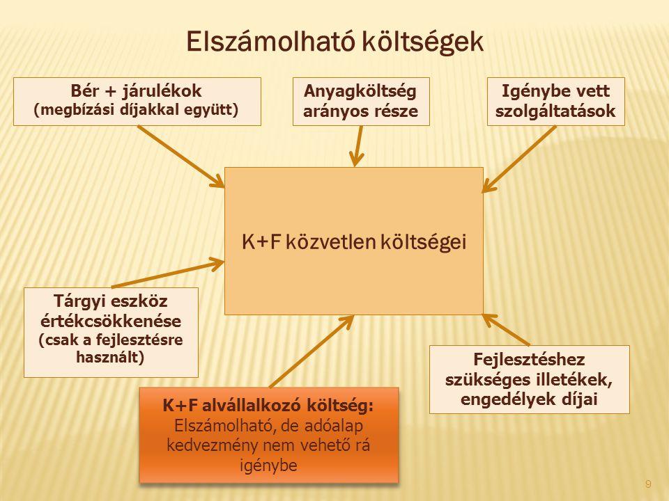 K+F közvetlen költségei Bér + járulékok (megbízási díjakkal együtt) Anyagköltség arányos része Igénybe vett szolgáltatások K+F alvállalkozó költség: E