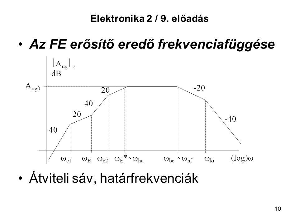 10 Elektronika 2 / 9. előadás Az FE erősítő eredő frekvenciafüggése Átviteli sáv, határfrekvenciák  c1  E  c2  E * ~  ha  be ~  hf  ki (log) 