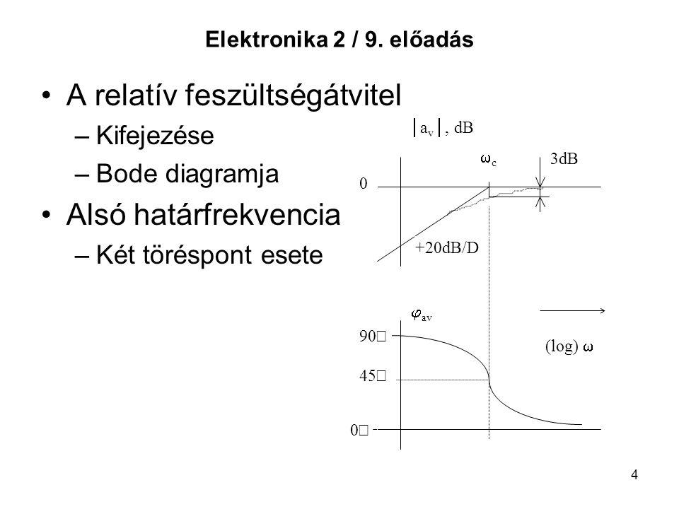 4 Elektronika 2 / 9. előadás A relatív feszültségátvitel –Kifejezése –Bode diagramja Alsó határfrekvencia –Két töréspont esete (log)   a v , dB  a