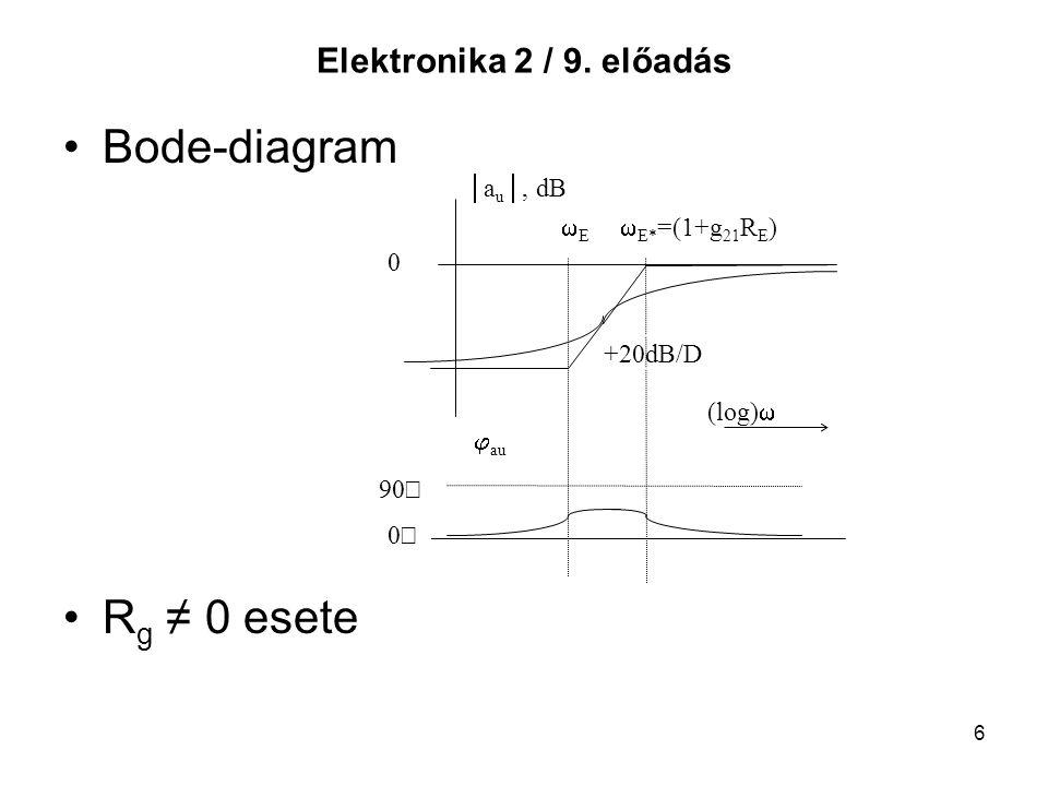 6 Elektronika 2 / 9. előadás Bode-diagram R g ≠ 0 esete 00  a u , dB 0 90   au +20dB/D (log)   E  E* =(1+g 21 R E )