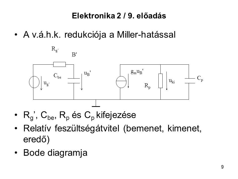 9 Elektronika 2 / 9. előadás A v.á.h.k. redukciója a Miller-hatással R g ', C be, R p és C p kifejezése Relatív feszültségátvitel (bemenet, kimenet, e