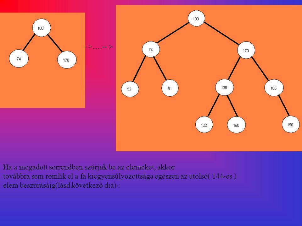Ezen a képen látszik, hogy a 144-es elem beszúrása után elromlott az AVL-tulajdonság, ugyanis a 100-as csúcs jobb részfájának magassága 2-vel nagyobb, mint a bal részfájának magassága.