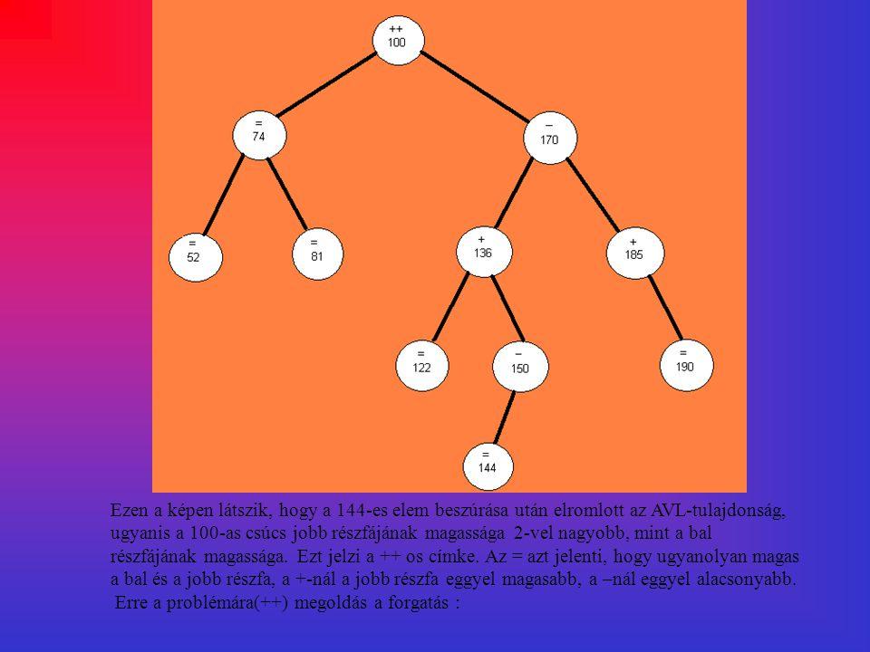 Ezen a képen látszik, hogy a 144-es elem beszúrása után elromlott az AVL-tulajdonság, ugyanis a 100-as csúcs jobb részfájának magassága 2-vel nagyobb,