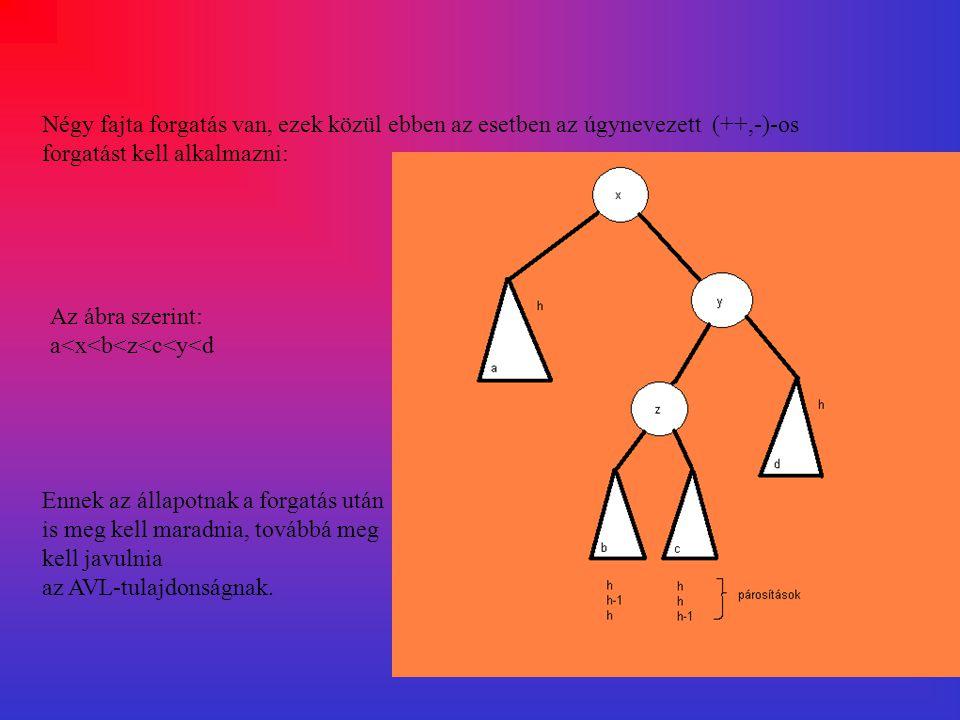 Itt azt látjuk, hogy az előbbi sorrend(a<x<b<z<c<y<d) megmaradt, és az AVL-tulajdonság is helyreállt.