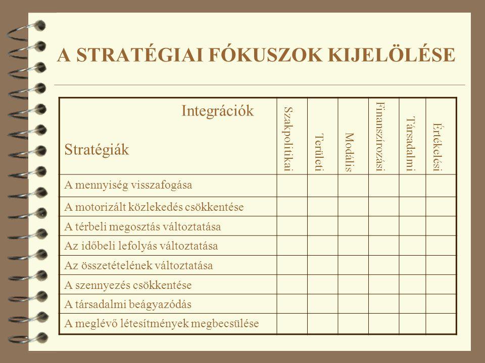 Integrációk Stratégiák Szakpolitikai Területi Modális Finanszírozási Társadalmi Értékelési A mennyiség visszafogása A motorizált közlekedés csökkentés