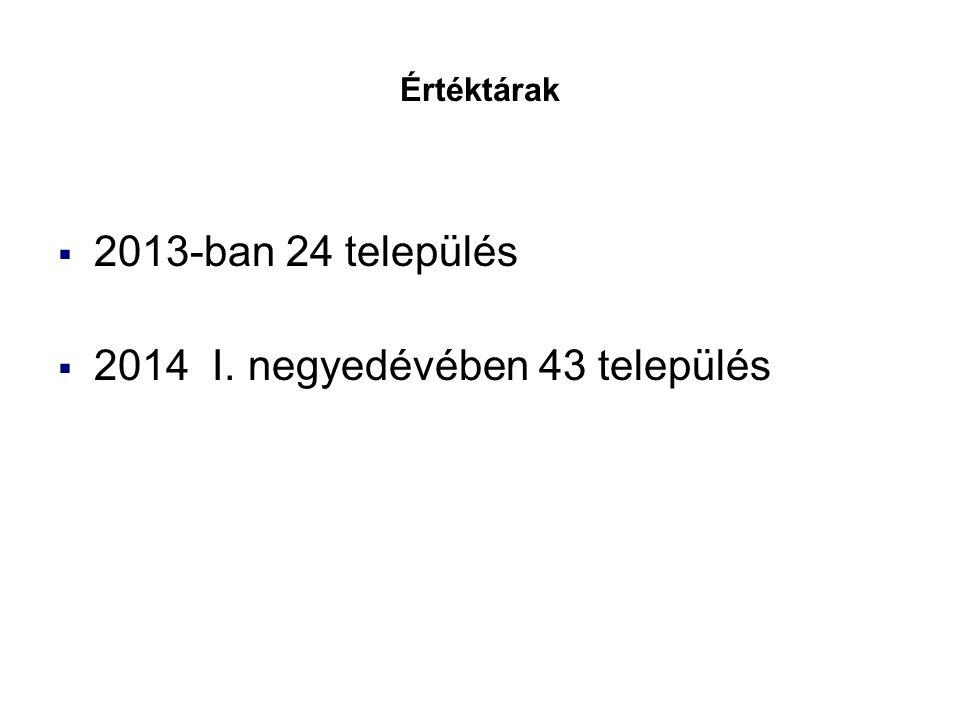 Győr-Moson-Sopron megyei Értéktár Bizottságok – Értéktárak  2013-ban 24 település  2014 I. negyedévében 43 település