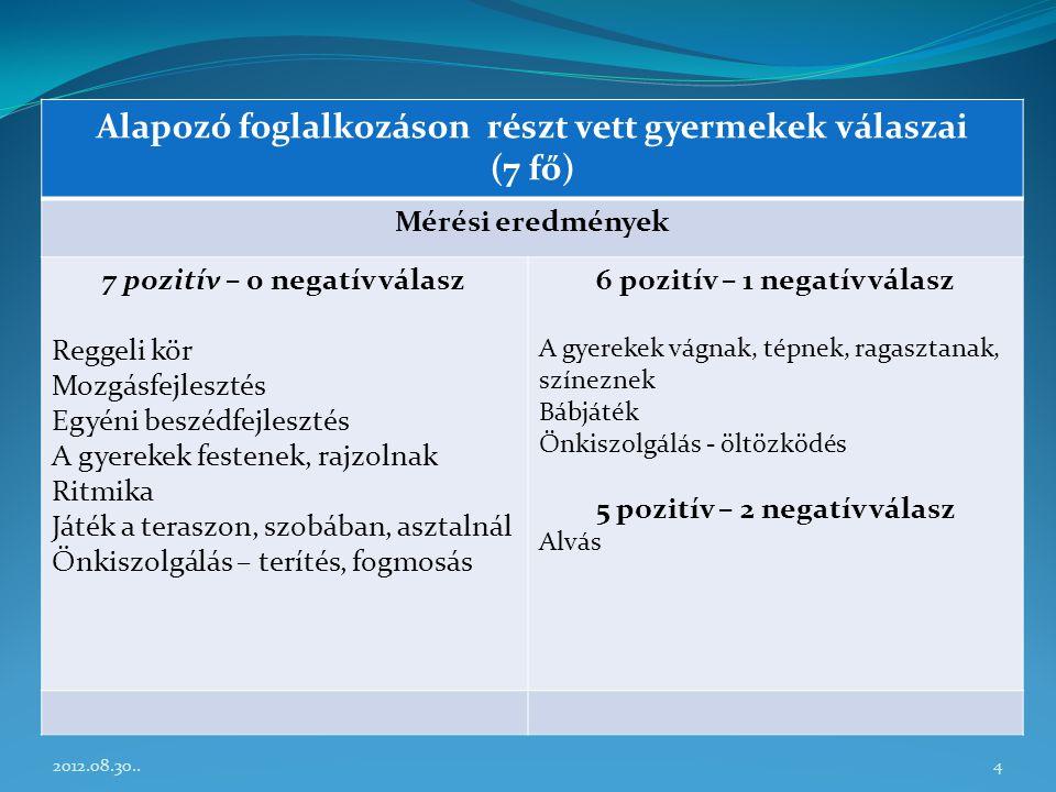 Alapozó foglalkozáson részt vett gyermekek válaszai (7 fő) Mérési eredmények 7 pozitív – 0 negatív válasz Reggeli kör Mozgásfejlesztés Egyéni beszédfe