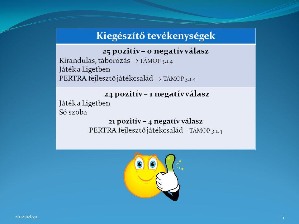 Kiegészítő tevékenységek 25 pozitív – 0 negatív válasz Kirándulás, táborozás  TÁMOP 3.1.4 Játék a Ligetben PERTRA fejlesztő játékcsalád  TÁMOP 3.1.4 24 pozitív – 1 negatív válasz Játék a Ligetben Só szoba 21 pozitív – 4 negatív válasz PERTRA fejlesztő játékcsalád – TÁMOP 3.1.4 52012.08.30.