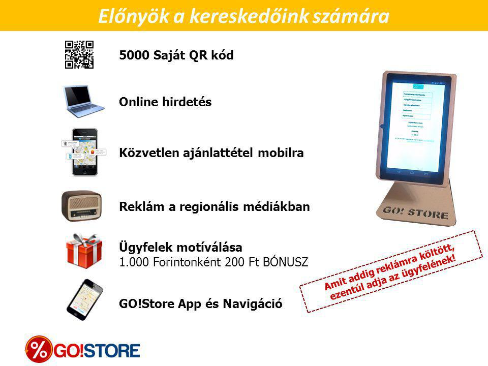 Online hirdetés 5000 Saját QR kód Közvetlen ajánlattétel mobilra Előnyök a kereskedőink számára Amit addig reklámra költött, ezentúl adja az ügyfeléne