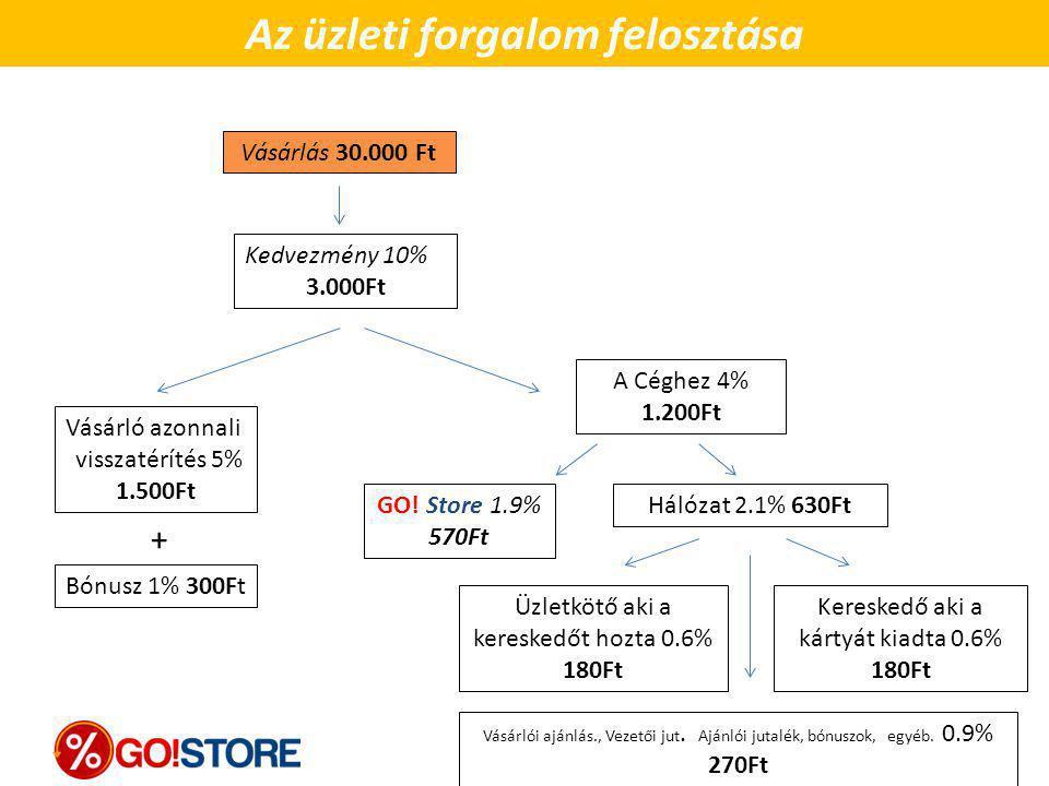 Vásárlás 30.000 Ft Kedvezmény 10% 3.000Ft Vásárló azonnali visszatérítés 5% 1.500Ft Bónusz 1% 300Ft + GO! Store 1.9% 570Ft A Céghez 4% 1.200Ft Üzletkö