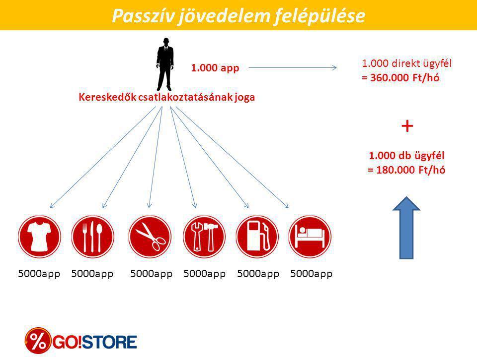 Passzív jövedelem felépülése 1.000 db ügyfél = 180.000 Ft/hó + 5000app 5000app 5000app 1.000 app Kereskedők csatlakoztatásának joga 1.000 direkt ügyfé