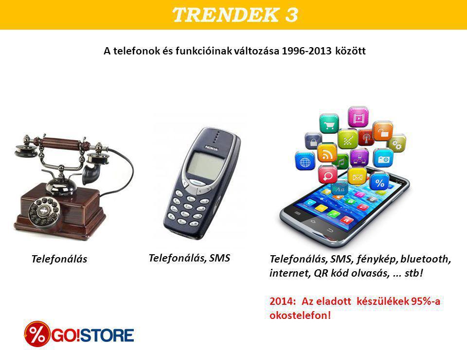 Telefonálás TRENDEK 3 A telefonok és funkcióinak változása 1996-2013 között Telefonálás, SMS, fénykép, bluetooth, internet, QR kód olvasás,... stb! 20
