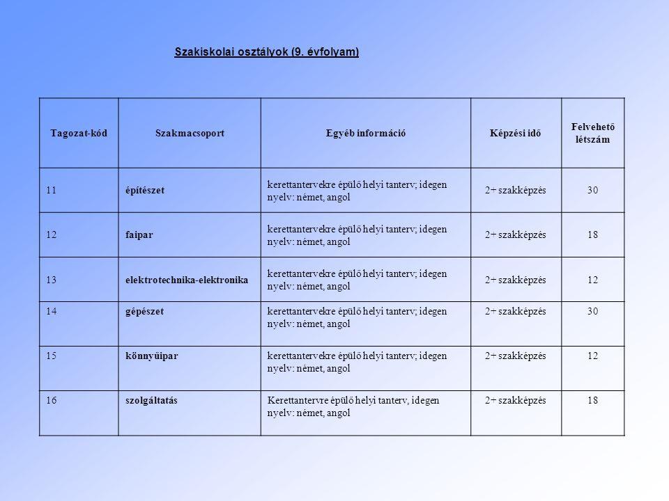 Szakiskolai osztályok (9. évfolyam) Tagozat-kódSzakmacsoportEgyéb információKépzési idő Felvehető létszám 11építészet kerettantervekre épülő helyi tan