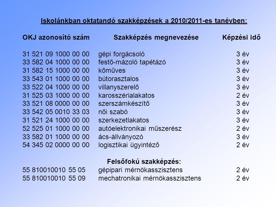 Iskolánkban oktatandó szakképzések a 2010/2011-es tanévben: OKJ azonosító szám Szakképzés megnevezése Képzési idő 31 521 09 1000 00 00gépi forgácsoló3