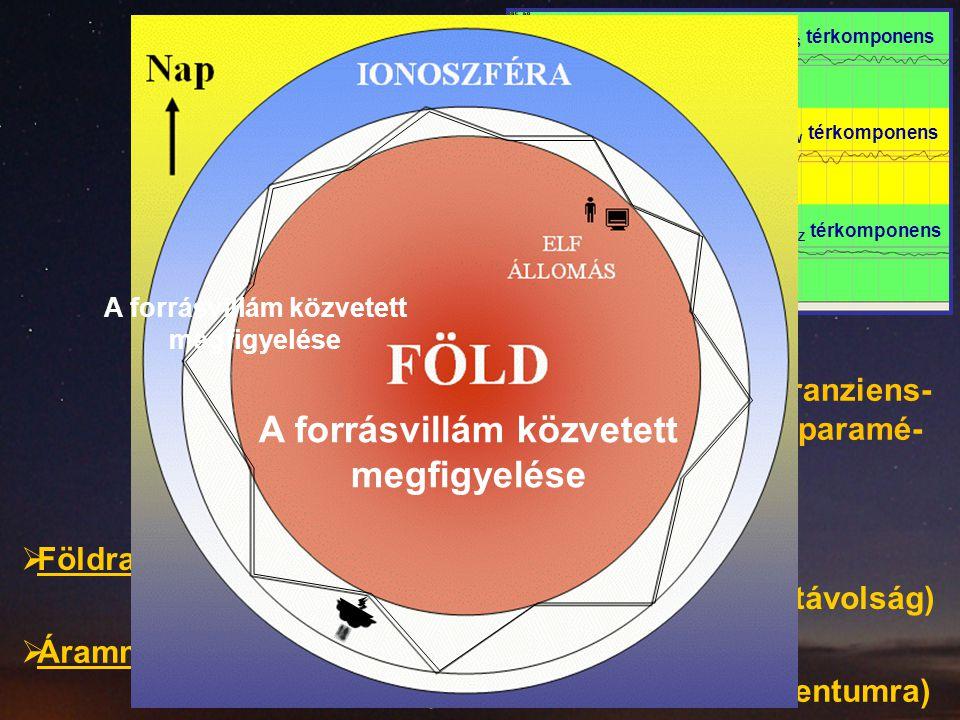 H NS térkomponens H EW térkomponens E Z térkomponens tranzienstranziens ELF  Polaritása  Árammomentum spektrum (=> becslés a töltésmomentumra) A forrásvillám tranziens- ből levezethető paramé- terei:  Földrajzi helyzete (a forrás iránya és a forrás-észlelő távolság)  A forrásvillám közvetett megfigyelése