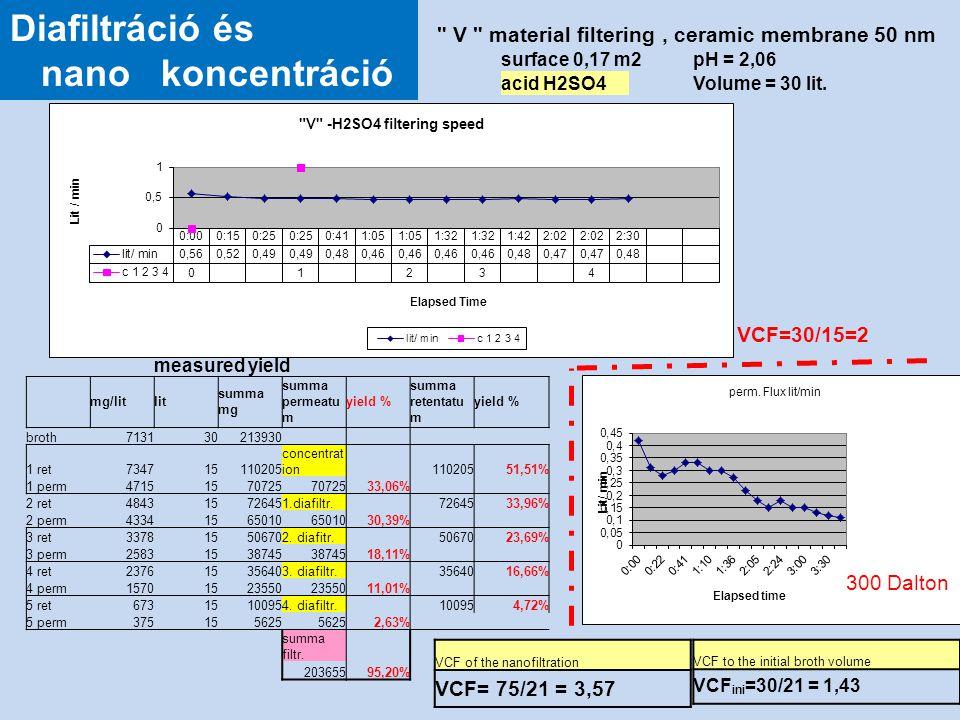 V material filtering, ceramic membrane 50 nm surface 0,17 m2pH = 2,06 acid H2SO4Volume = 30 lit.