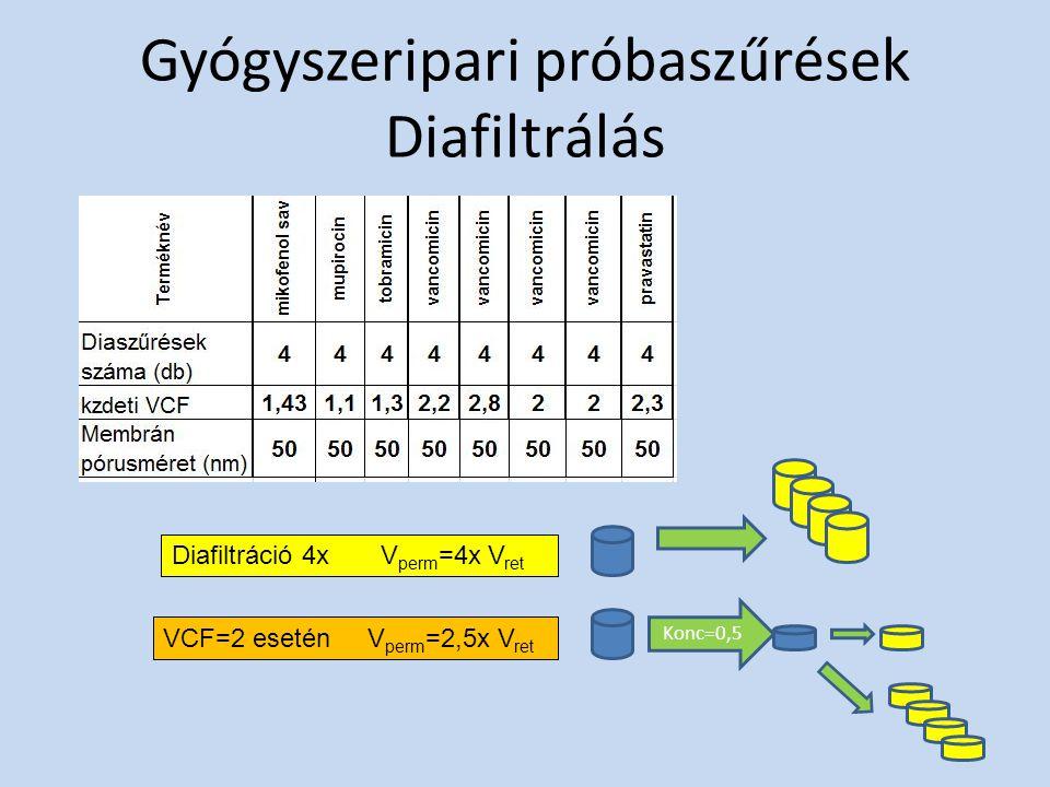 Gyógyszeripari próbaszűrések Diafiltrálás Diafiltráció 4x V perm =4x V ret VCF=2 esetén V perm =2,5x V ret Konc=0,5