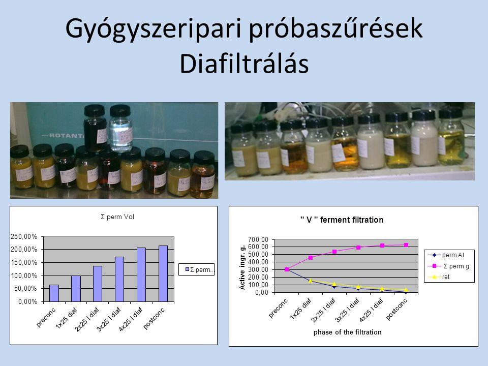 Gyógyszeripari próbaszűrések Diafiltrálás