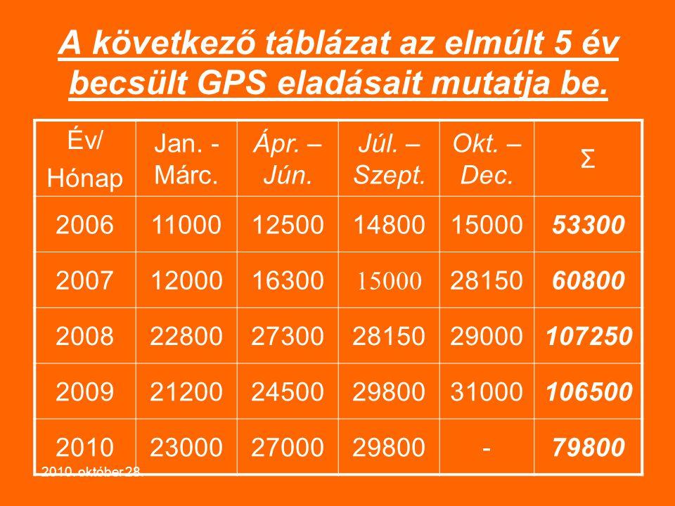 2010.október 28. A következő táblázat az elmúlt 5 év becsült GPS eladásait mutatja be.