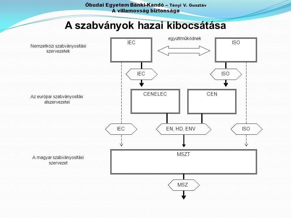 Óbudai Egyetem Bánki-Kandó – Tényi V. Gusztáv A villamosság biztonsága A szabványok hazai kibocsátása MSZT IECISO CENELEC együttműködnek Nemzetközi sz