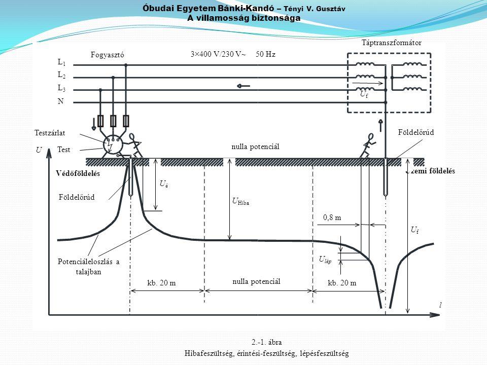 Óbudai Egyetem Bánki-Kandó – Tényi V. Gusztáv A villamosság biztonsága nulla potenciál Földelőrúd Védőföldelés Test Testzárlat Fogyasztó Üzemi földelé