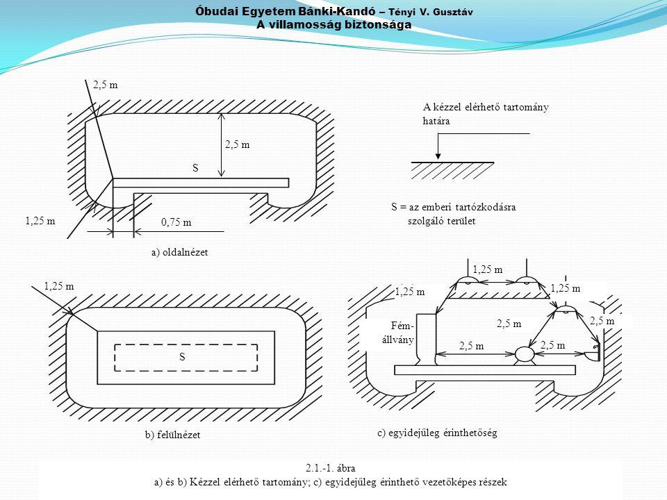 Óbudai Egyetem Bánki-Kandó – Tényi V. Gusztáv A villamosság biztonsága S = az emberi tartózkodásra szolgáló terület S 1,25 m b) felülnézet A kézzel el