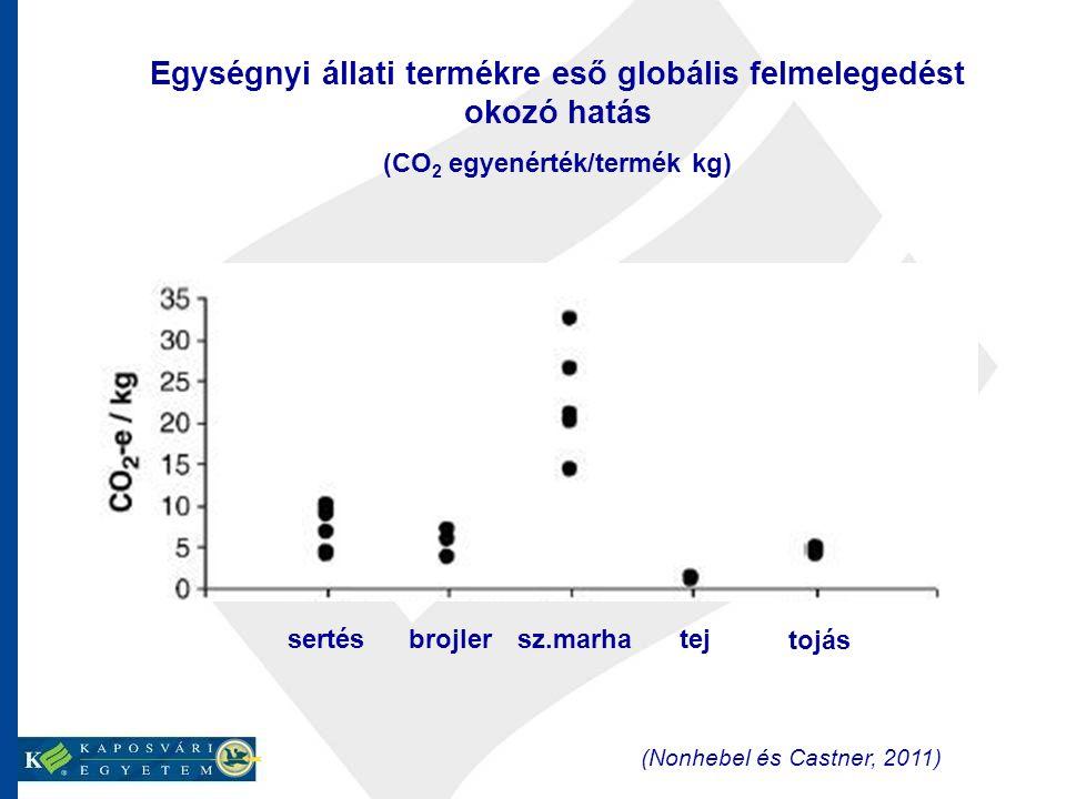 Egységnyi állati termékre eső globális felmelegedést okozó hatás (CO 2 egyenérték/termék kg) sertésbrojlersz.marhatej tojás (Nonhebel és Castner, 2011)