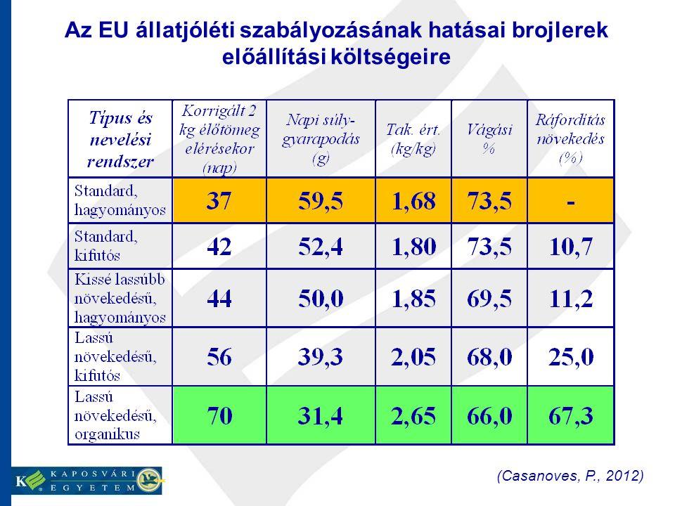 Az EU állatjóléti szabályozásának hatásai brojlerek előállítási költségeire (Casanoves, P., 2012)