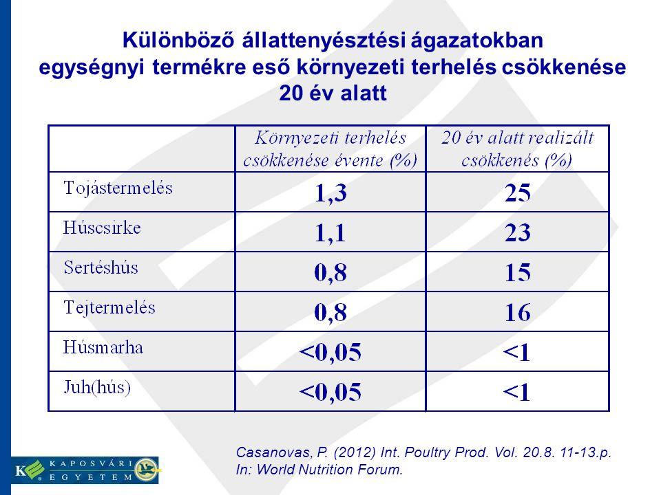 Különböző állattenyésztési ágazatokban egységnyi termékre eső környezeti terhelés csökkenése 20 év alatt Casanovas, P. (2012) Int. Poultry Prod. Vol.