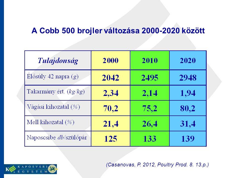 A Cobb 500 brojler változása 2000-2020 között (Casanovas, P. 2012, Poultry Prod. 8. 13.p.)