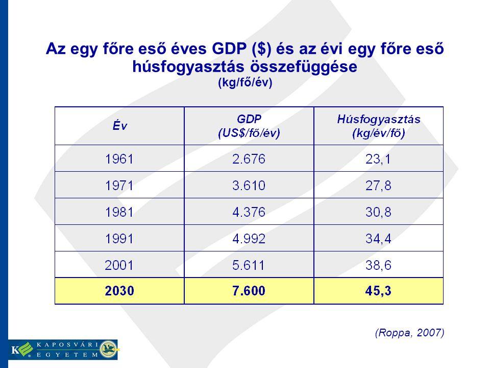 Az egy főre eső éves GDP ($) és az évi egy főre eső húsfogyasztás összefüggése (kg/fő/év) (Roppa, 2007)
