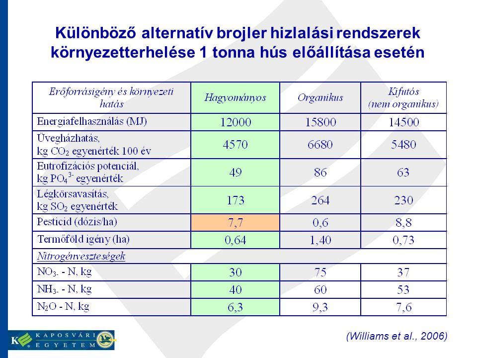 Különböző alternatív brojler hizlalási rendszerek környezetterhelése 1 tonna hús előállítása esetén (Williams et al., 2006)