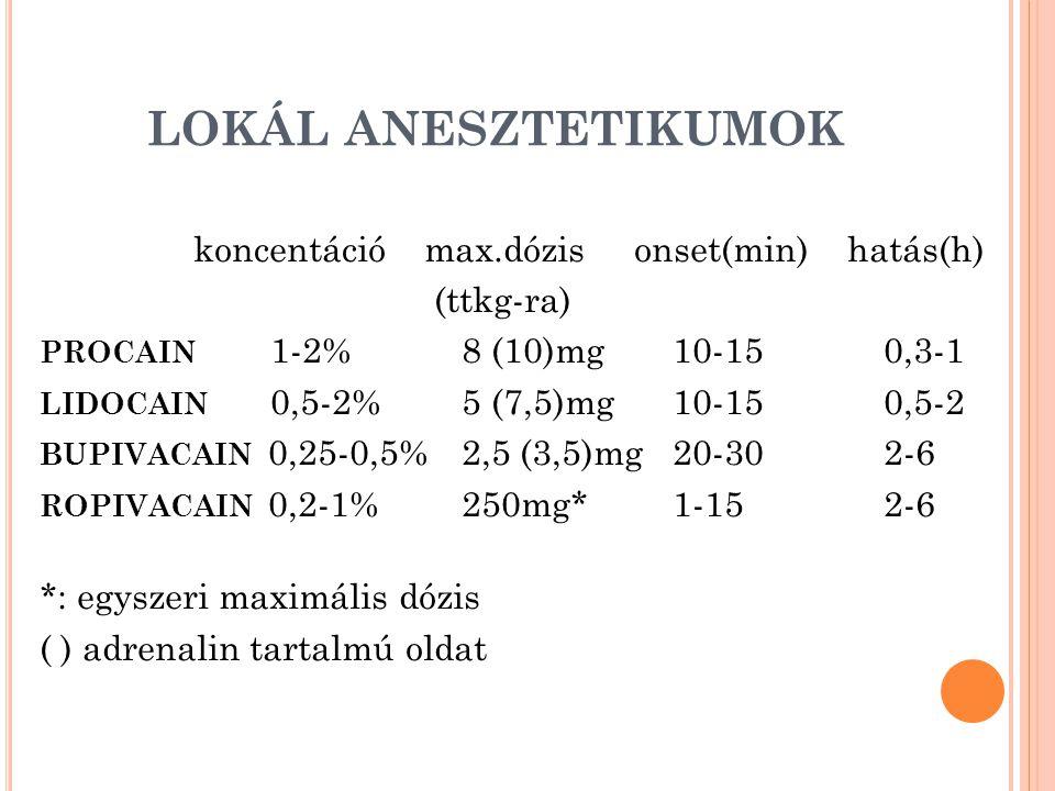 LOKÁL ANESZTETIKUMOK koncentáció max.dózis onset(min) hatás(h) (ttkg-ra) PROCAIN 1-2%8 (10)mg10-15 0,3-1 LIDOCAIN 0,5-2%5 (7,5)mg10-15 0,5-2 BUPIVACAIN 0,25-0,5%2,5 (3,5)mg20-30 2-6 ROPIVACAIN 0,2-1%250mg*1-15 2-6 *: egyszeri maximális dózis ( ) adrenalin tartalmú oldat