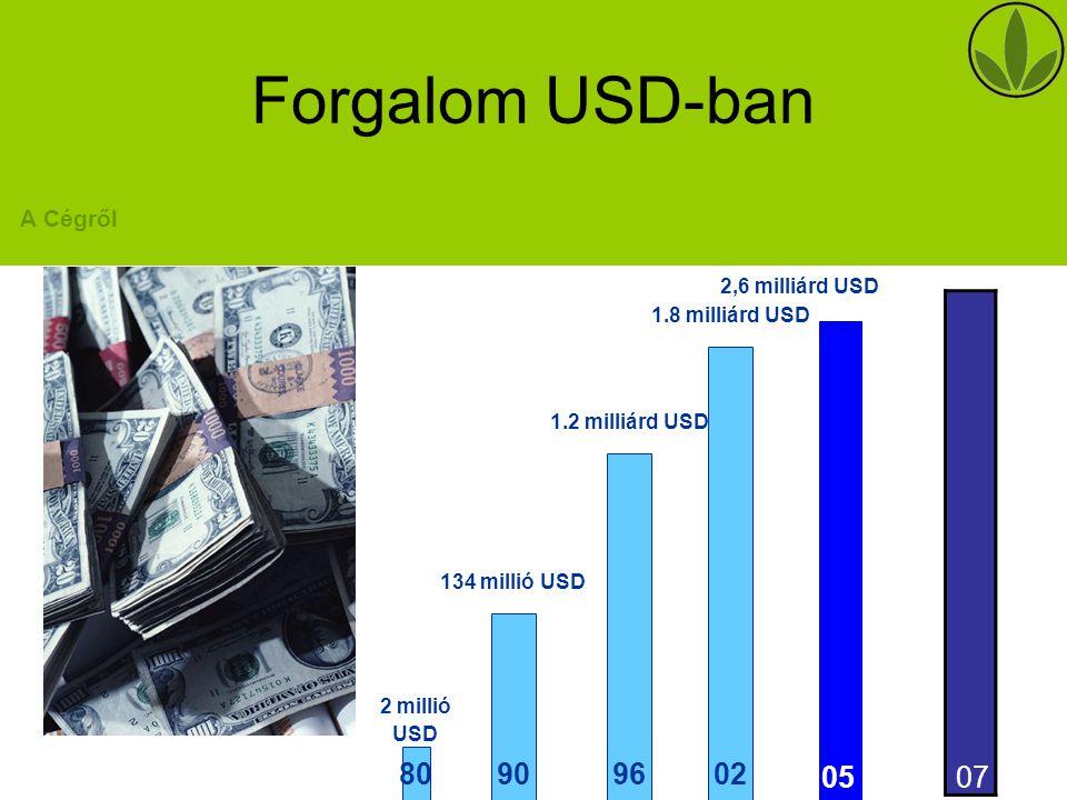90 134 millió USD 96 1.2 milliárd USD 02 1.8 milliárd USD 80 2 millió USD Forgalom USD-ban A Cégről 2,6 milliárd USD 05 07