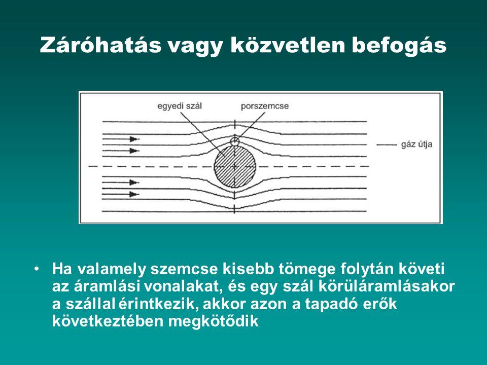 Záróhatás vagy közvetlen befogás Ha valamely szemcse kisebb tömege folytán követi az áramlási vonalakat, és egy szál körüláramlásakor a szállal érintk
