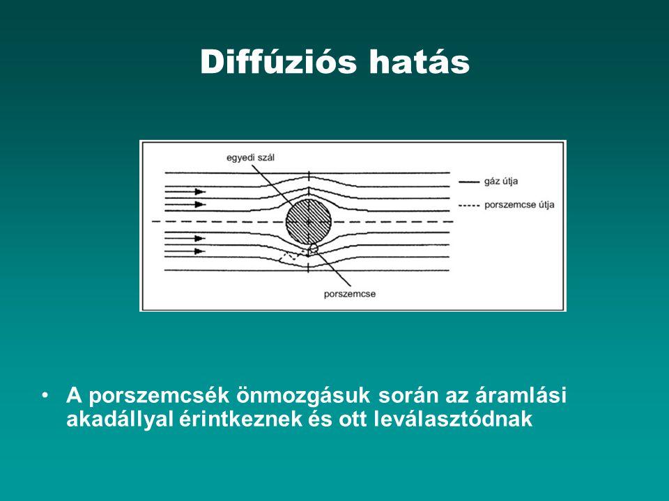 Diffúziós hatás A porszemcsék önmozgásuk során az áramlási akadállyal érintkeznek és ott leválasztódnak