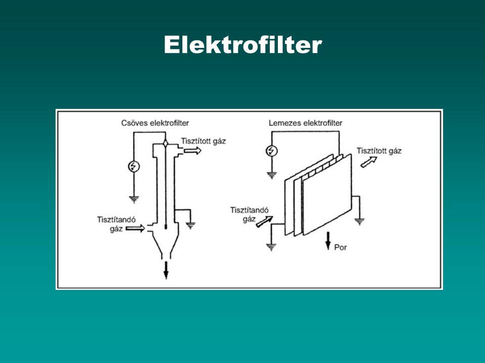 Elektrofilter