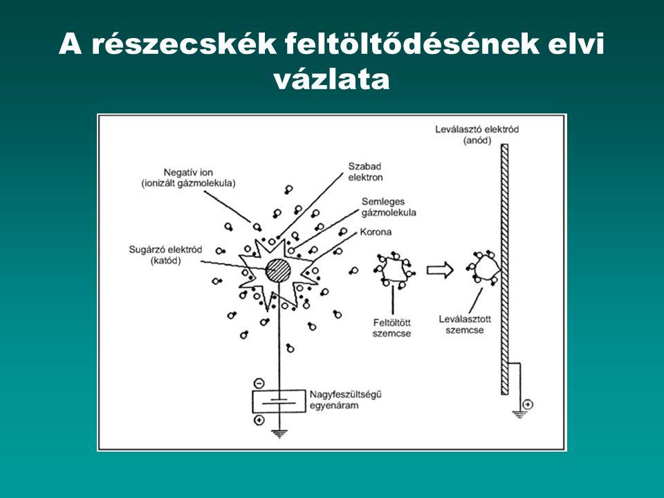 A részecskék feltöltődésének elvi vázlata