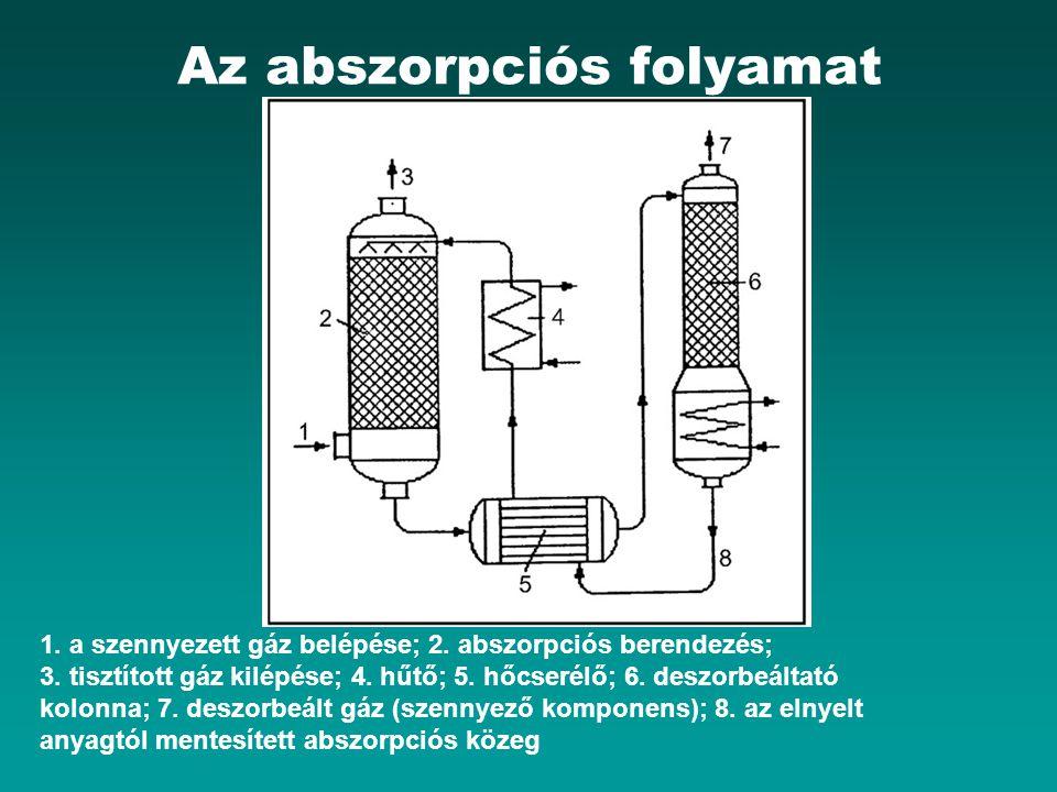 Az abszorpciós folyamat 1. a szennyezett gáz belépése; 2. abszorpciós berendezés; 3. tisztított gáz kilépése; 4. hűtő; 5. hőcserélő; 6. deszorbeáltató