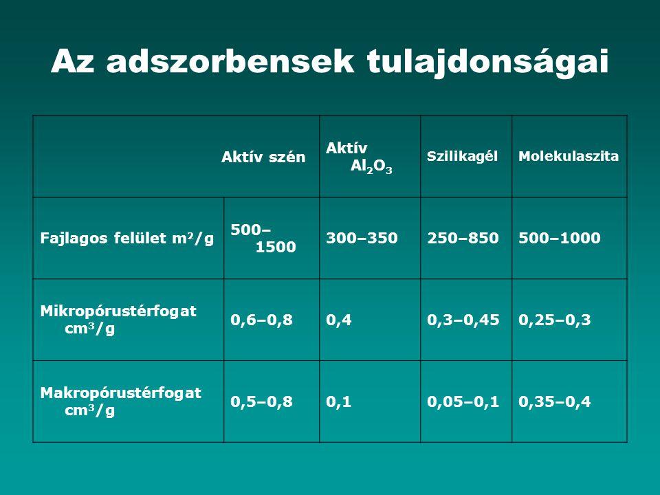 Az adszorbensek tulajdonságai Aktív szén Aktív Al 2 O 3 SzilikagélMolekulaszita Fajlagos felület m 2 /g 500– 1500 300–350250–850500–1000 Mikropórustérfogat cm 3 /g 0,6–0,80,40,3–0,450,25–0,3 Makropórustérfogat cm 3 /g 0,5–0,80,10,05–0,10,35–0,4