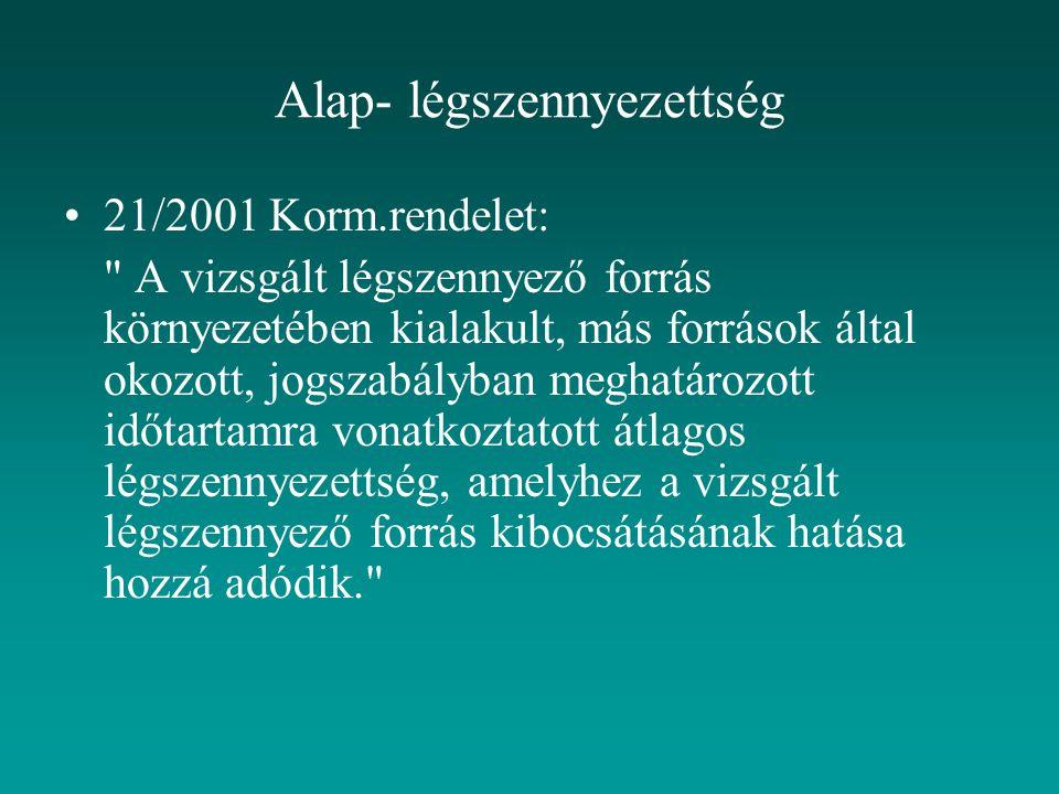Alap- légszennyezettség 21/2001 Korm.rendelet: