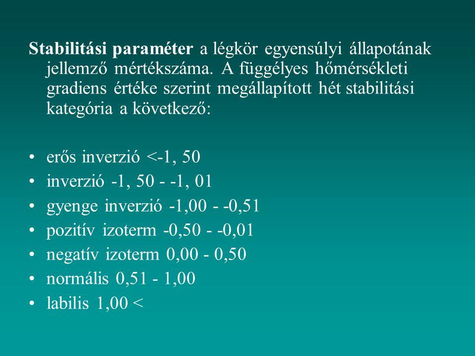 Stabilitási paraméter a légkör egyensúlyi állapotának jellemző mértékszáma. A függélyes hőmérsékleti gradiens értéke szerint megállapított hét stabili