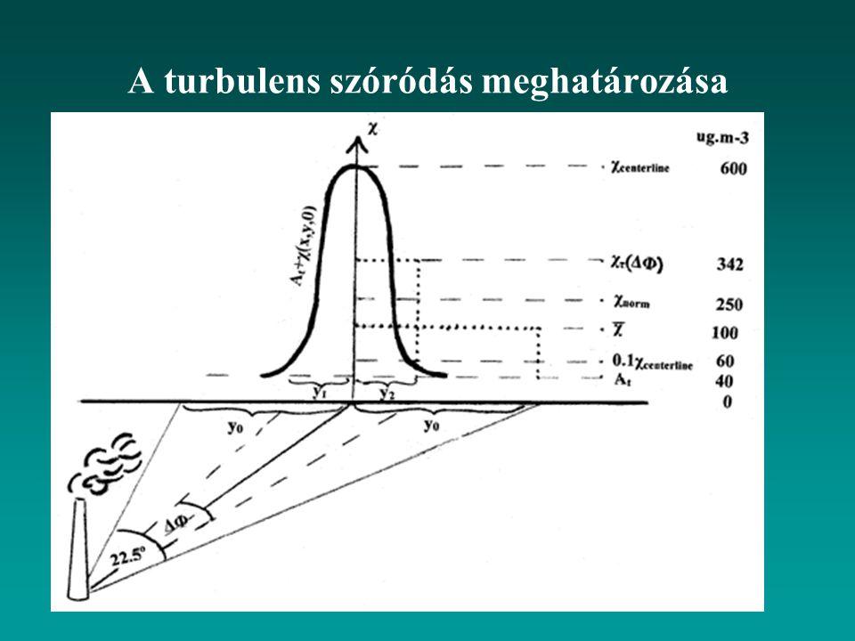 A turbulens szóródás meghatározása
